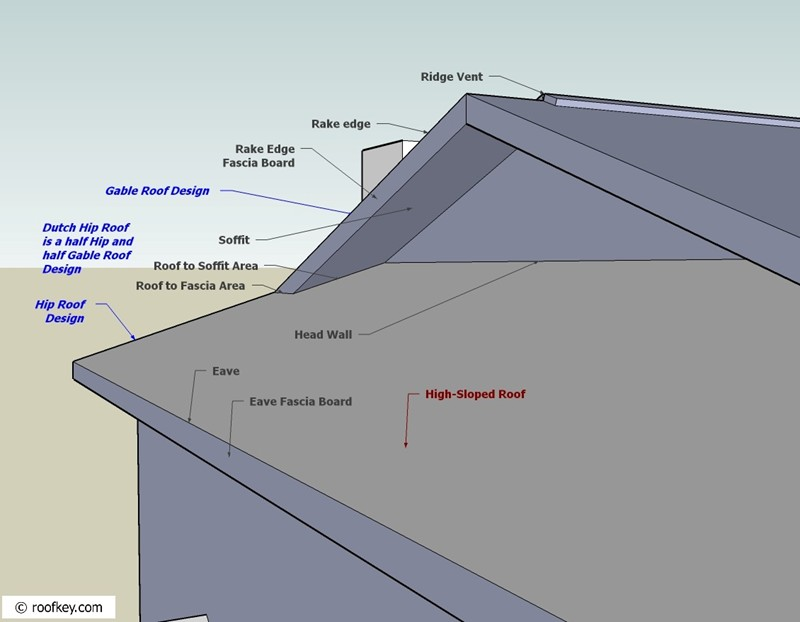 Labeled A Roof Section