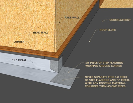 Exterior Wall Flashing : Roof to wall flashing